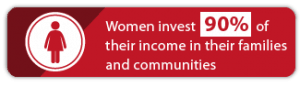women invest 90% of their income in their families and communities