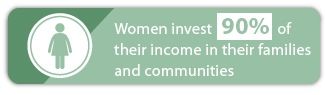 empowering impoverished women works. women invest 90% of their income in their families